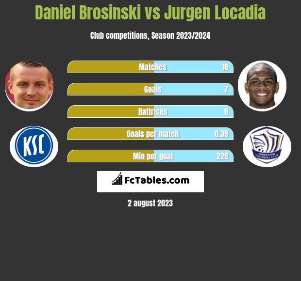 Daniel Brosinski vs Jurgen Locadia infographic