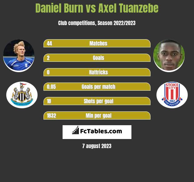 Daniel Burn vs Axel Tuanzebe infographic