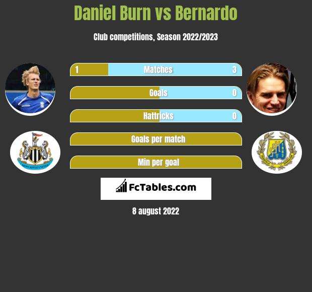 Daniel Burn vs Bernardo infographic