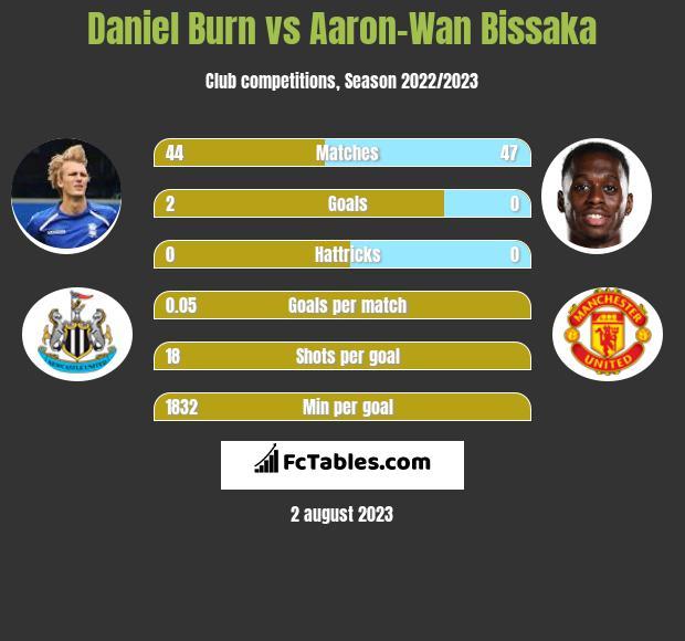 Daniel Burn vs Aaron-Wan Bissaka infographic
