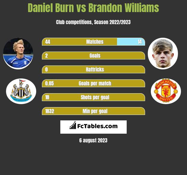 Daniel Burn vs Brandon Williams infographic