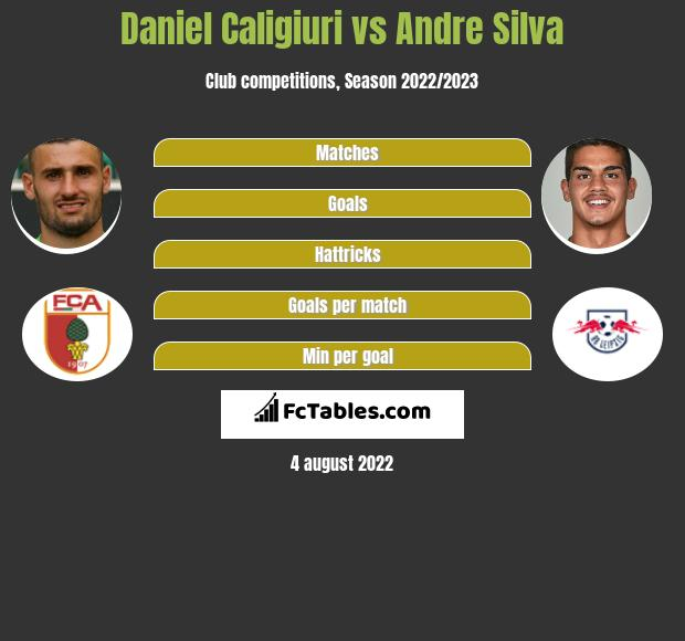 Daniel Caligiuri vs Andre Silva h2h player stats
