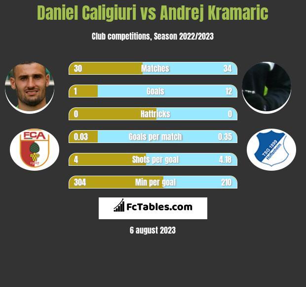 Daniel Caligiuri vs Andrej Kramaric infographic