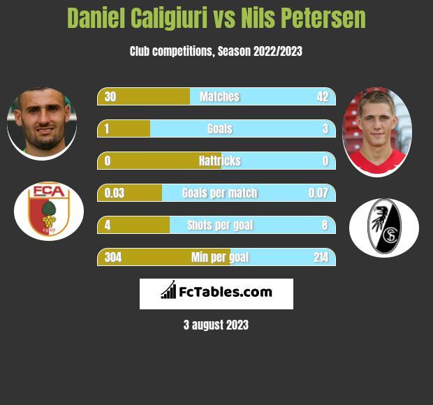 Daniel Caligiuri vs Nils Petersen h2h player stats