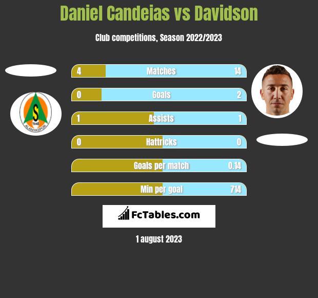 Daniel Candeias vs Davidson h2h player stats