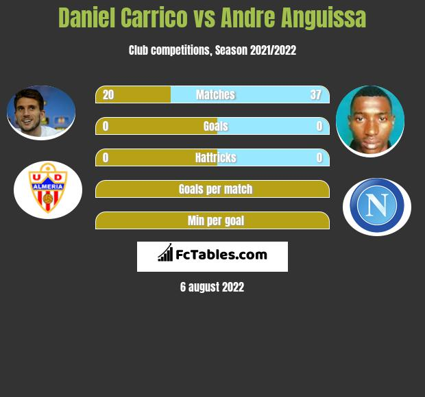 Daniel Carrico infographic statistics for Villarreal