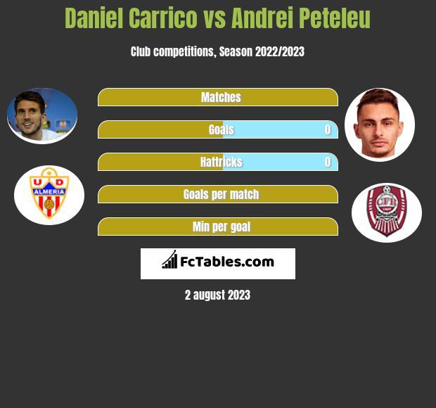 Daniel Carrico vs Andrei Peteleu infographic