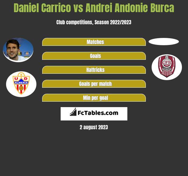 Daniel Carrico vs Andrei Andonie Burca infographic