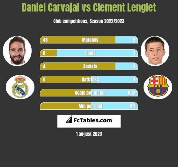Daniel Carvajal vs Clement Lenglet infographic