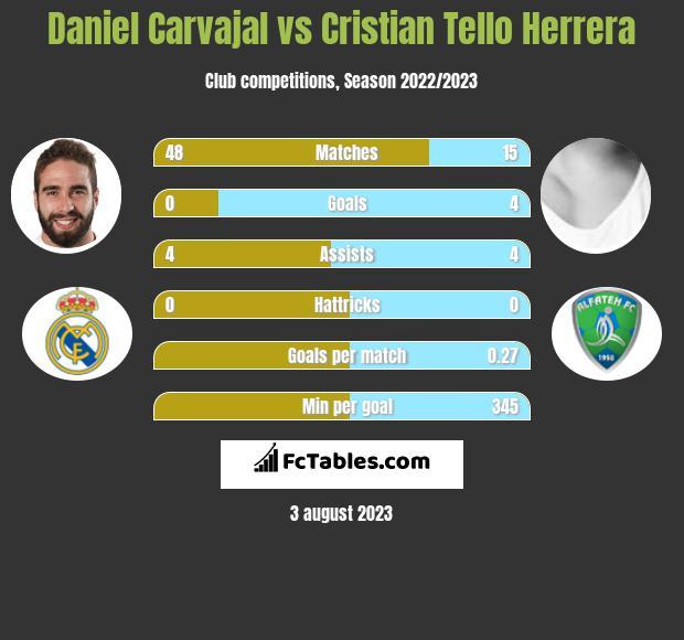 Daniel Carvajal vs Cristian Tello Herrera h2h player stats
