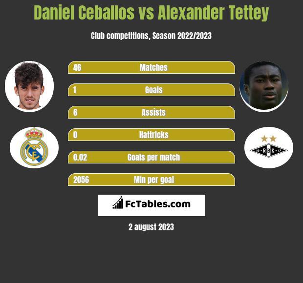 Daniel Ceballos vs Alexander Tettey infographic