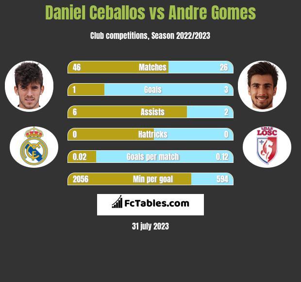 Daniel Ceballos vs Andre Gomes infographic