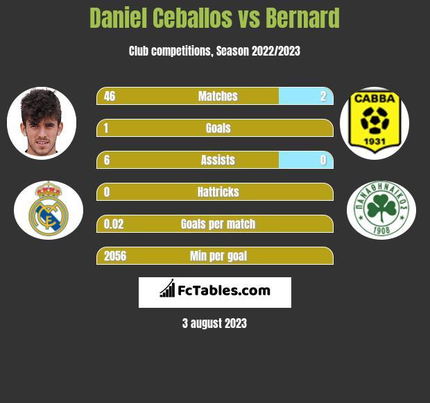 Daniel Ceballos vs Bernard infographic