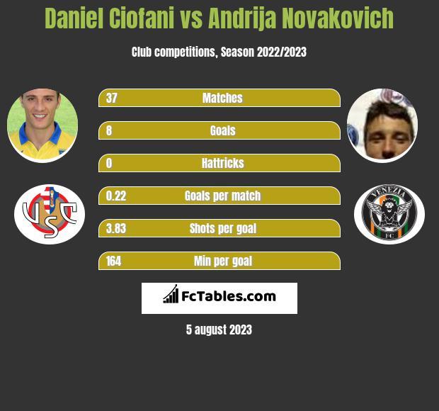 Daniel Ciofani vs Andrija Novakovich h2h player stats