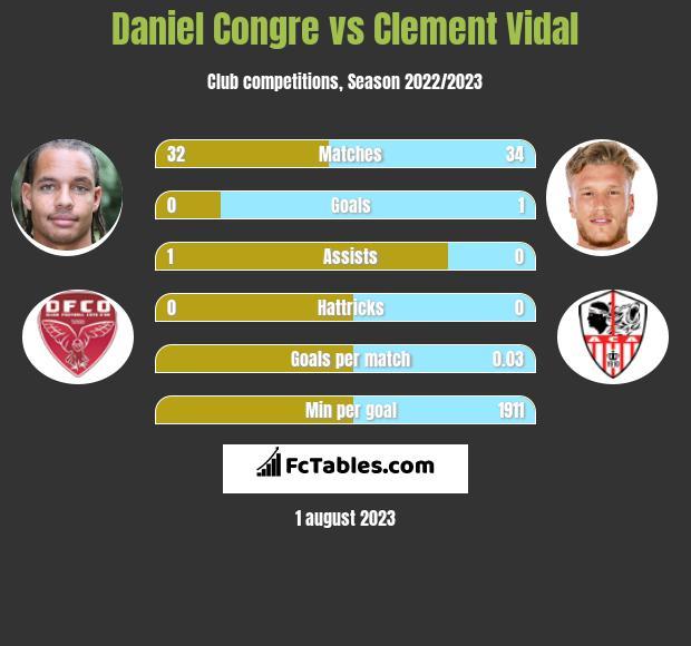 Daniel Congre vs Clement Vidal infographic