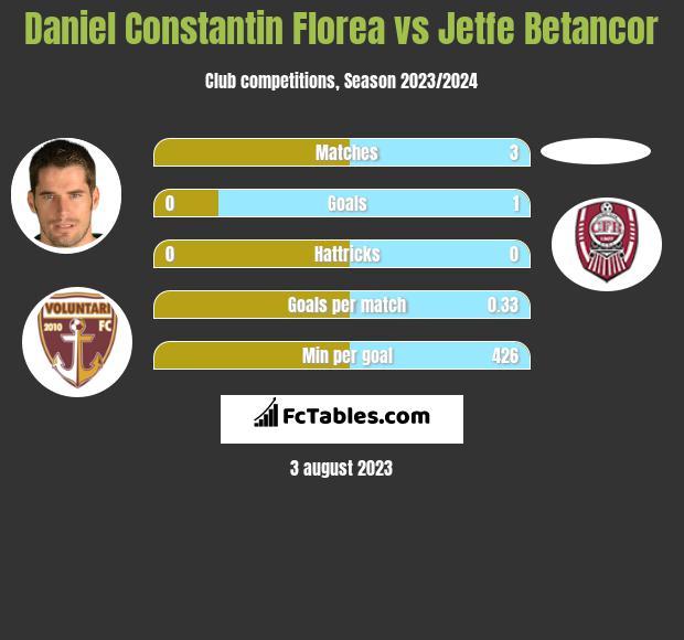 Daniel Constantin Florea vs Jetfe Betancor h2h player stats