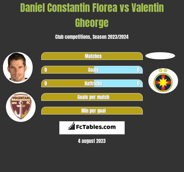 Daniel Constantin Florea vs Valentin Gheorge h2h player stats