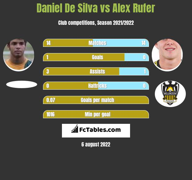 Daniel De Silva vs Alex Rufer infographic