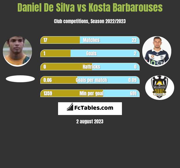 Daniel De Silva vs Kosta Barbarouses infographic