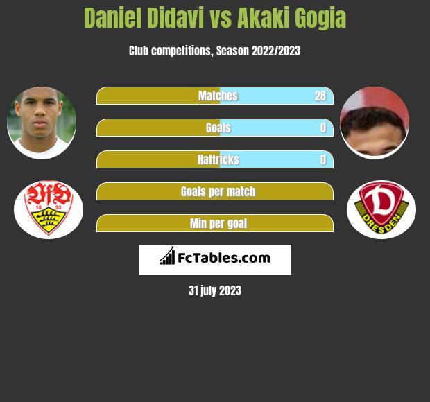 Daniel Didavi vs Akaki Gogia infographic