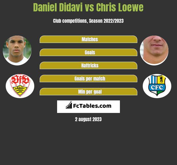 Daniel Didavi vs Chris Loewe infographic
