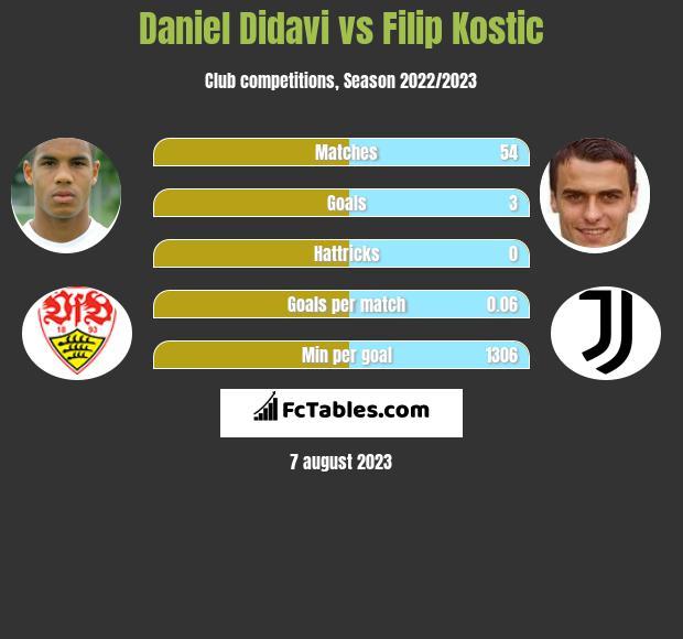 Daniel Didavi vs Filip Kostic h2h player stats