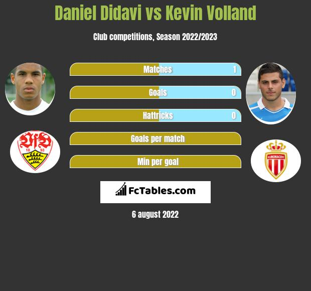 Daniel Didavi vs Kevin Volland h2h player stats