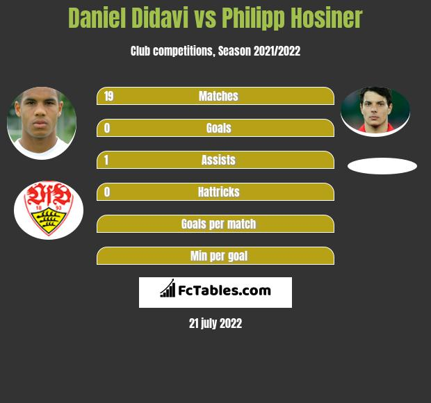 Daniel Didavi vs Philipp Hosiner h2h player stats