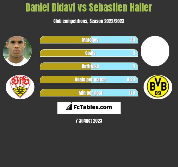 Daniel Didavi vs Sebastien Haller h2h player stats