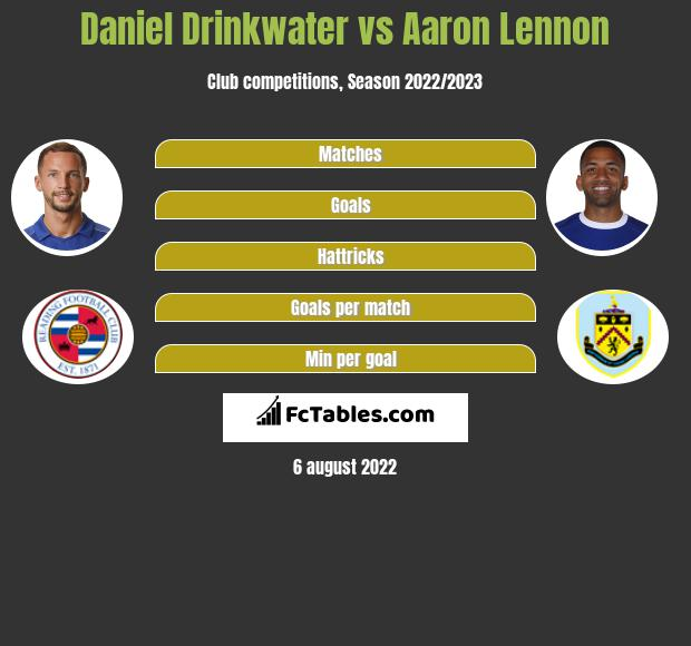 Daniel Drinkwater infographic statistics for Burnley