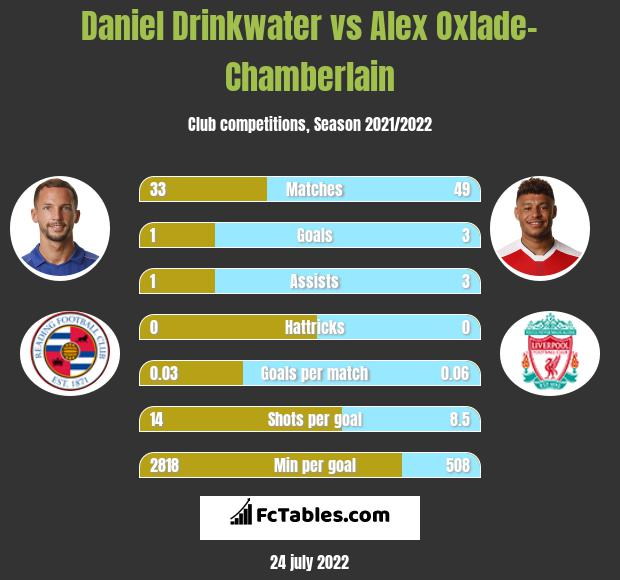 Daniel Drinkwater infographic statistics for Liverpool
