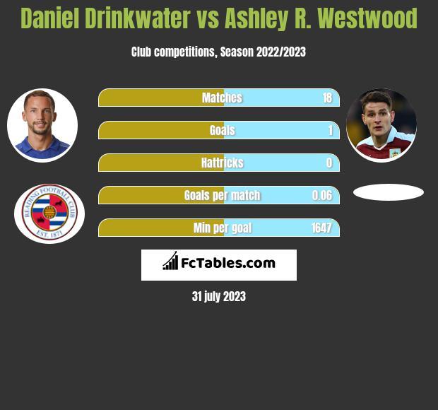 Daniel Drinkwater vs Ashley R. Westwood infographic