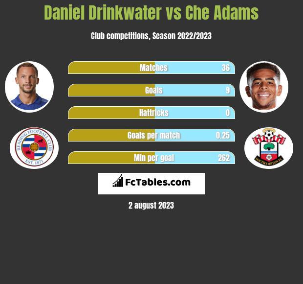 Daniel Drinkwater vs Che Adams infographic