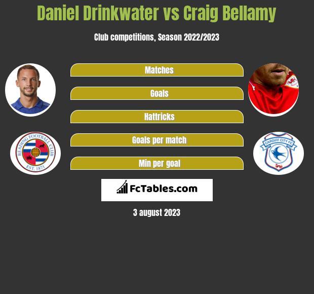 Daniel Drinkwater vs Craig Bellamy infographic