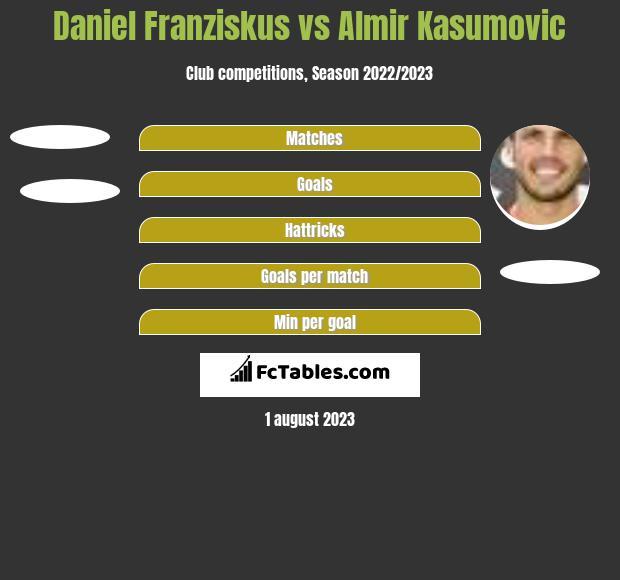 Daniel Franziskus vs Almir Kasumovic h2h player stats