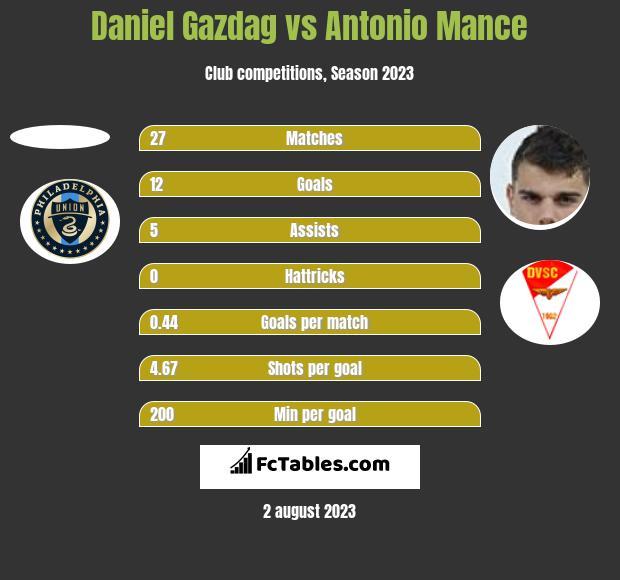 Daniel Gazdag vs Antonio Mance h2h player stats