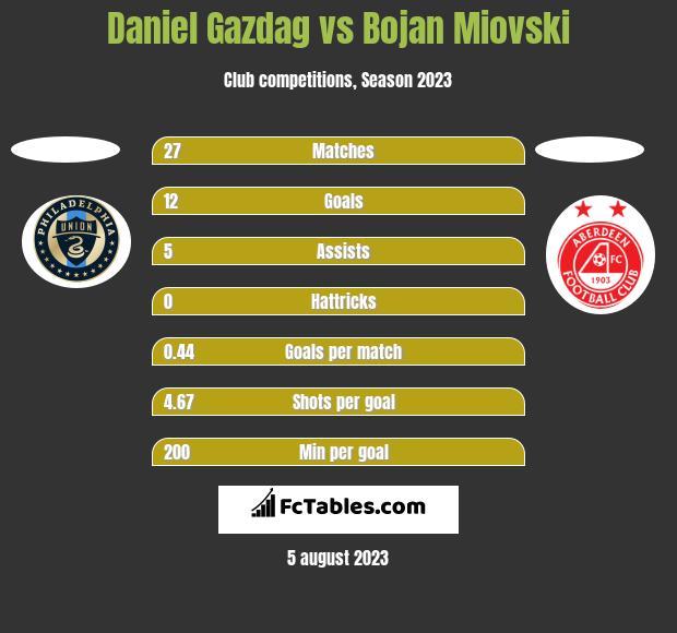 Daniel Gazdag vs Bojan Miovski h2h player stats