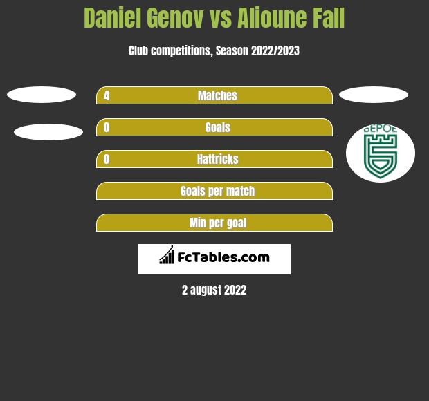 Daniel Genov vs Alioune Fall h2h player stats