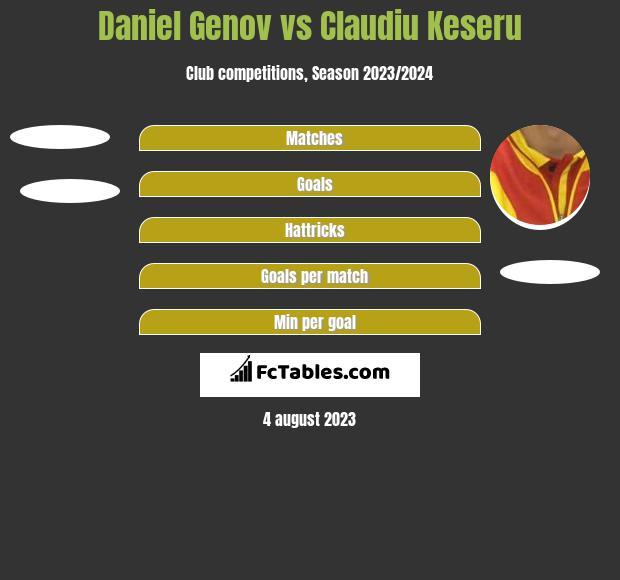 Daniel Genov vs Claudiu Keseru h2h player stats