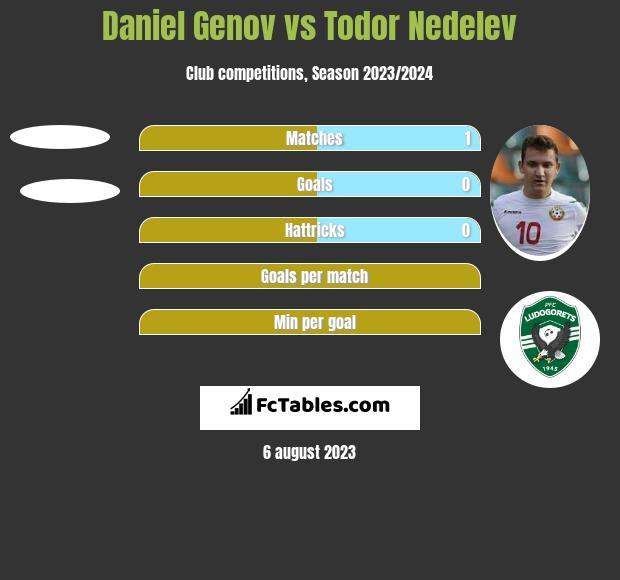 Daniel Genov vs Todor Nedelev h2h player stats