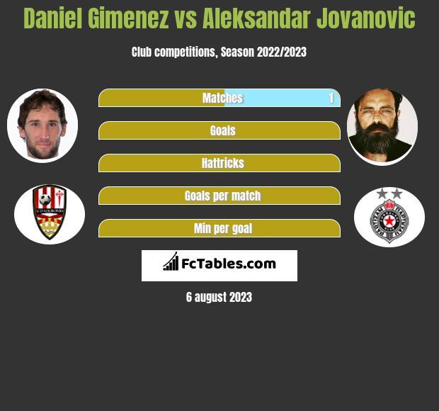 Daniel Gimenez vs Aleksandar Jovanovic infographic