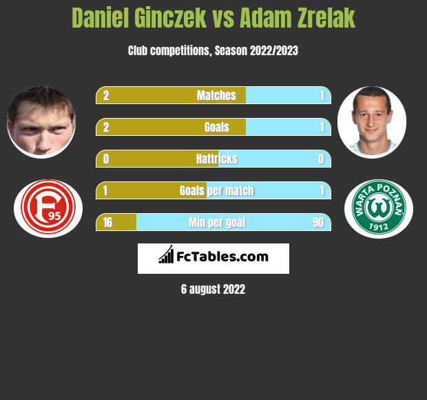Daniel Ginczek vs Adam Zrelak h2h player stats