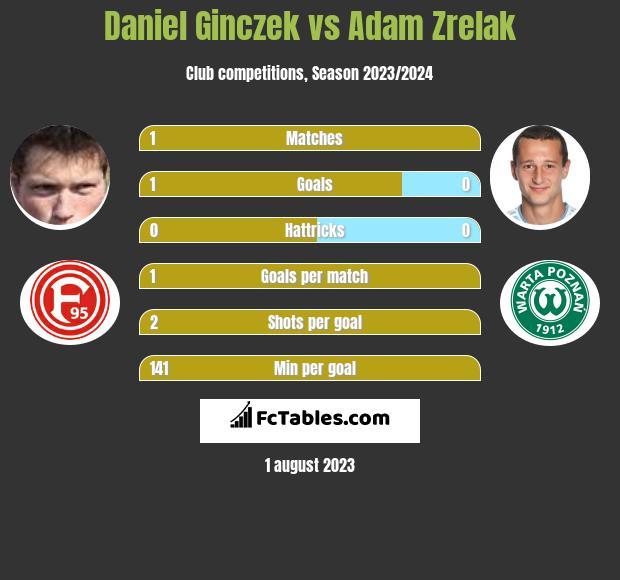 Daniel Ginczek vs Adam Zrelak h2h player stats