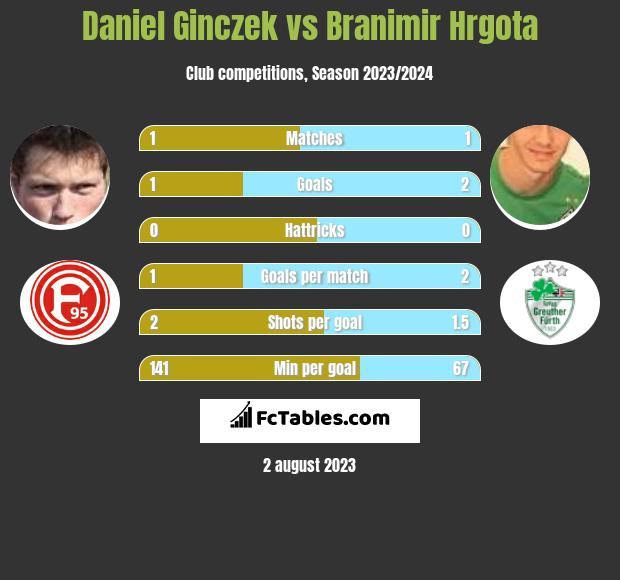 Daniel Ginczek vs Branimir Hrgota infographic