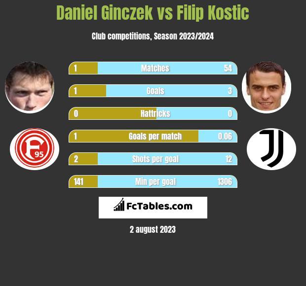 Daniel Ginczek vs Filip Kostic h2h player stats