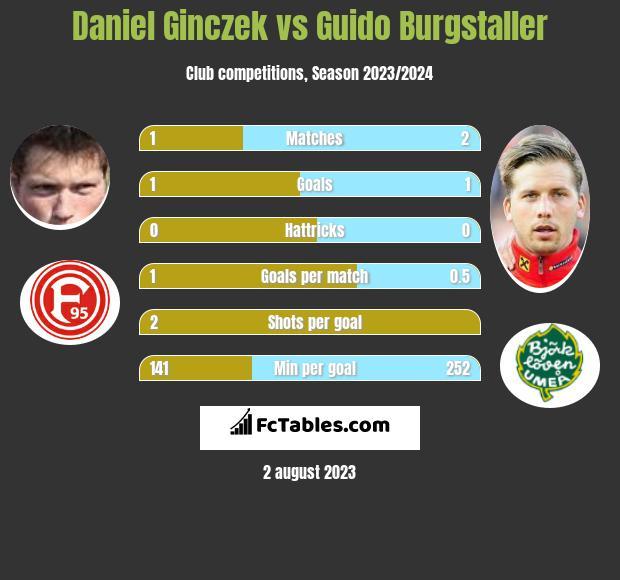 Daniel Ginczek vs Guido Burgstaller h2h player stats