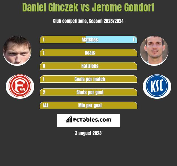 Daniel Ginczek vs Jerome Gondorf h2h player stats