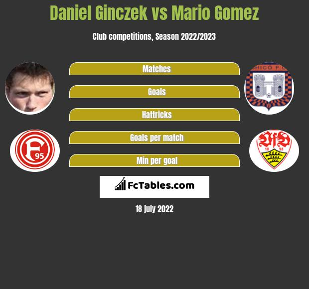 Daniel Ginczek vs Mario Gomez h2h player stats