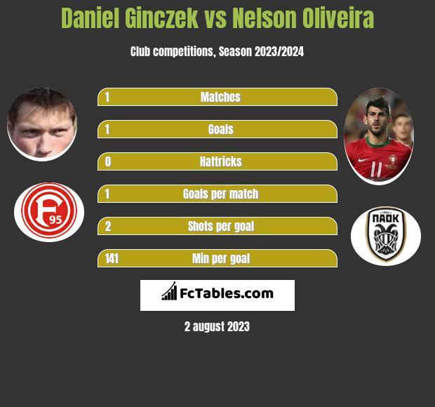 Daniel Ginczek vs Nelson Oliveira h2h player stats