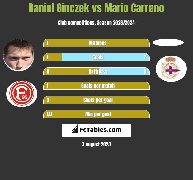 Daniel Ginczek vs Mario Carreno h2h player stats